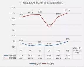 一月房价环比上涨了1.4%