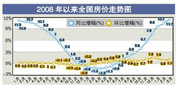 3月全国房价同比涨幅创新高