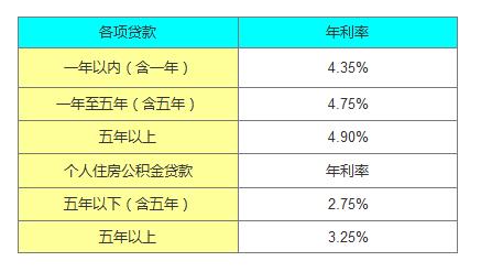央行贷款基准利率(2016年央行贷款基)