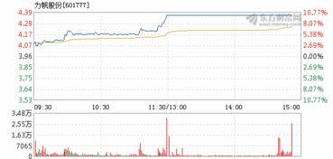 力帆股份股票,是不是又该启动上涨了