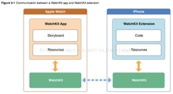 Apple Watch开发 3 WatchKit简介和Watch适配 布局