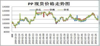 pp期货价格行情分析