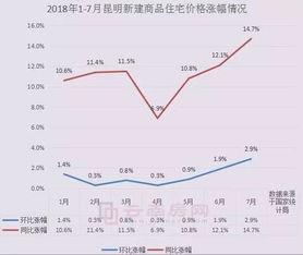 纵观今年来昆明的新房价格涨幅情况,一月房价环比上涨了1.4%,二月环比上涨了0.3%,三月环比上涨了0.8%,四月环比涨了0.3%,五月环比涨了0.9%,六月环比上涨了1.9%,七月环比上涨2.9%,同比上涨14.7%,同环比涨幅均创下年内最高.