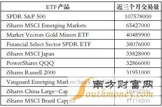 etf交易规则 当天买卖(买卖etf基金技巧)   股票配资平台  第1张