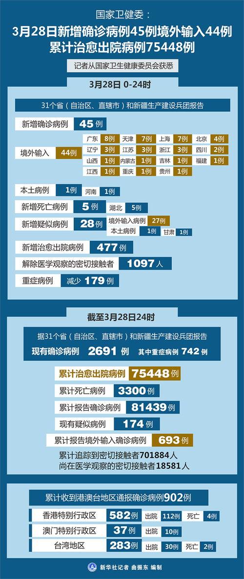 国家卫健委3月28日新增确诊病例45例境外输入44例累计治愈出院病例75448例