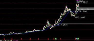 格力电器股票2021年最低价