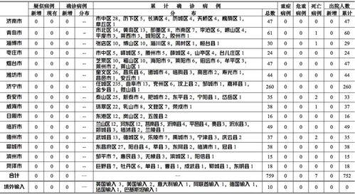 山东省无新增境外输入疑似病例、确诊病例.