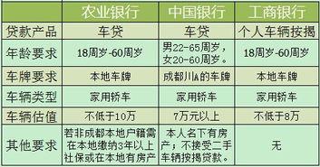 贷款申请条件(p若您抄所在城市有)