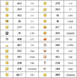 QQ表情图片 文字代码 符号代码对照速查表