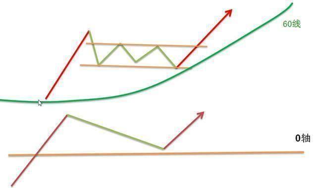 怎样描述绿柱短,红柱长?