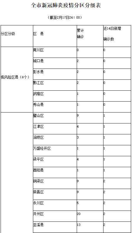 重庆发布新冠肺炎疫情分区分级分类防控实施方案