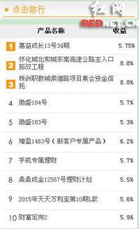 个人理财产品排行榜(理财app排名前三的有哪些?)