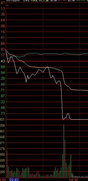 股票分析涨跌太难了