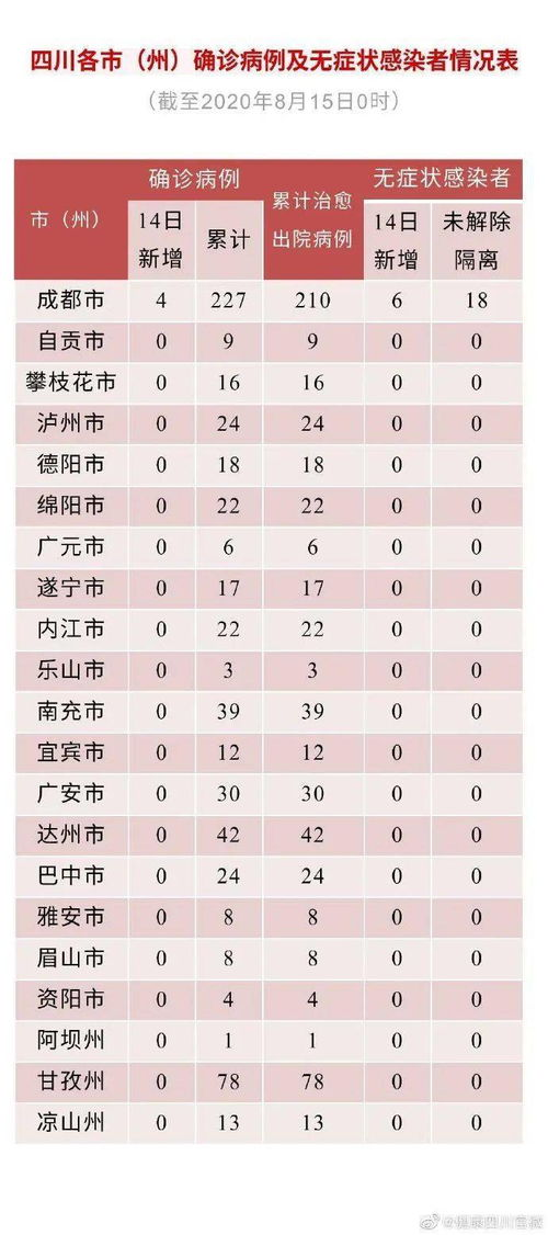 四川新增4例确诊病例6例无症状感染者
