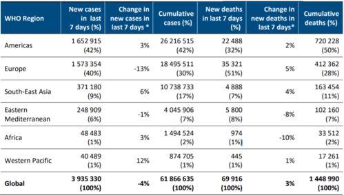 世卫组织发布新冠肺炎每周流行病学报告上周全球新增新冠肺炎确诊病例超过393万例