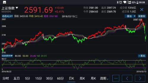 股票的技术面分析包括什么