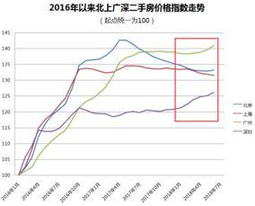 6月二线城市房价继续上涨三线城市涨幅持稳