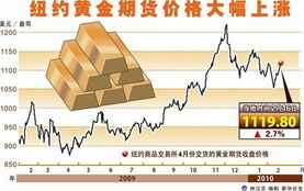 纽约期货黄金期货行情