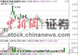 中国远洋H股今天股价是多少?