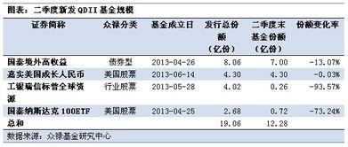 关于投资组合的分析报告