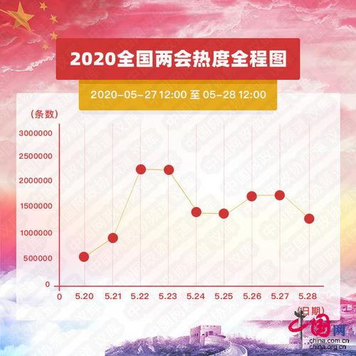 数据二:最靓关键词基于对2020年1月至今,中国经济社会各领域重点、热点问题的初步分析判断,并结合对中国网网友同期留言数据等,本报告预设50个2020年全国两会关键词,在今日全国两会大数据基础上进一步梳理、筛选、比对,形成如下2020全