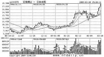 想听听专业人士对云南铜业(000878)这支股票未来走势的一些分析。