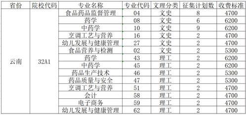 云南考生理科450分能上哪些大学 成人高考