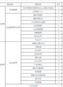 江南大学英语专业有哪些课程
