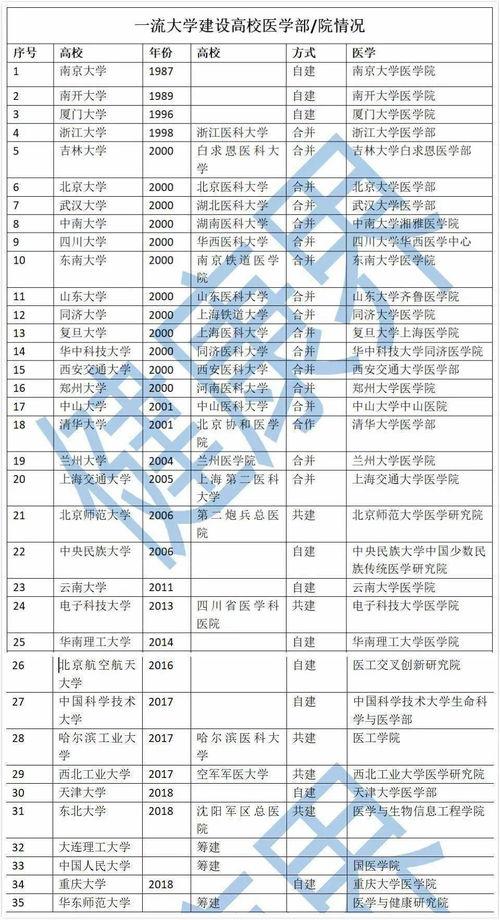 注:清华大学除了与北京协和医院合作开办医学教育之外,于2001年也自建了清华大学医学院原标题:《教育部公布重磅名单!