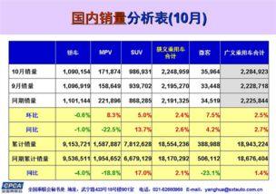 重庆时时彩最新算法 中国10月份广义乘用车销量同比增长2.7
