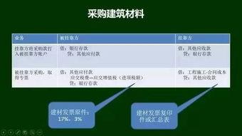 建筑业资质挂靠的会计分录