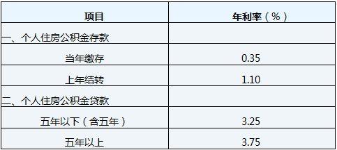 公积金个人贷款(个人公积金能贷多少钱