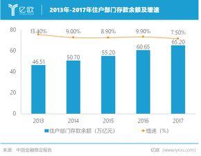 在金融科技浪差下,中国互联网企业也将金融与场景相结合,诞生了一批独角兽企业——阿里巴巴的蚂蚁金服、腾讯的腾讯金融科技、百度的度小满金融、京东的京东数科.