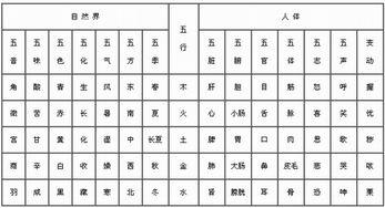 中医五行的五行属性及归类(事物(自然界)属性的五行归类理由)
