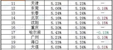 合肥二套房贷款利率(现在二套房首付和利率是多少)