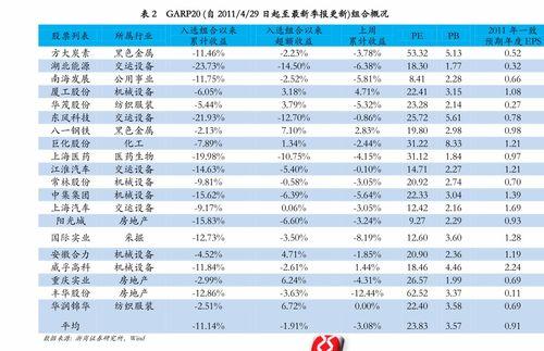金融实验报告 股票分析