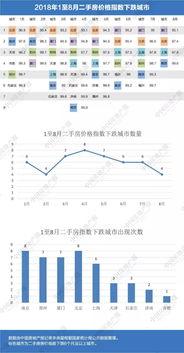 前8月70城房价:哈尔滨大连昆明连涨上海南京连跌与二手房住宅价格上涨呼应的是价格下跌城市数量的减少,全国70城中,1月份有6个城市下跌,2月份有4个城市,3月增加至7个,4月增加至8个,此后开始持续减少,一直到8月减少至4个城市。