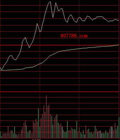 股票分时量怎么看?