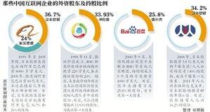 日本控股的中国互联网企业有哪些公司