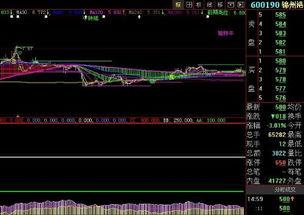 股票锦州港的走势?