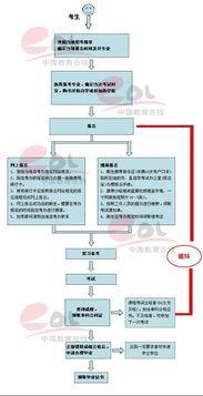 自考大专报名流程详细,成人自考报名入口官网插图(1)
