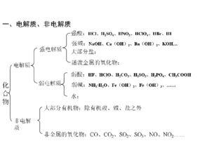 化学选修4第三章水溶液中的离子平衡知识点