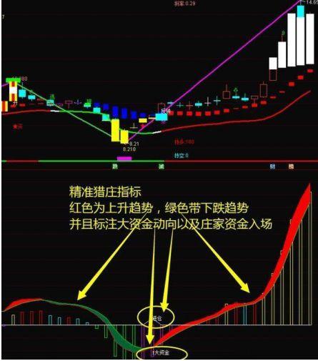 什么是股票的牛熊分界线?