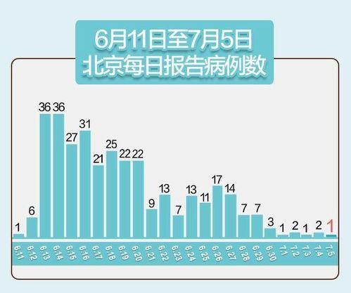 7月5日0时至24时,北京新增报告本地确诊病例1例、无症状感染者1例,无新增疑似病例,治愈出院病例1例;无新增报告境外输入确诊病例、疑似病例、无症状感染者.