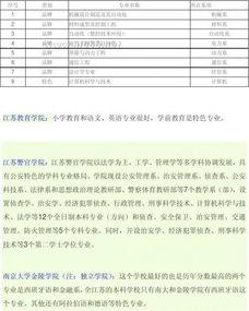 南京二本的一本学校有哪些大学 成人高考