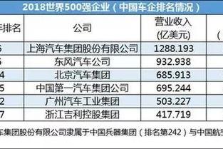 世界五百强中国有几家(最新出炉的世界五百强)