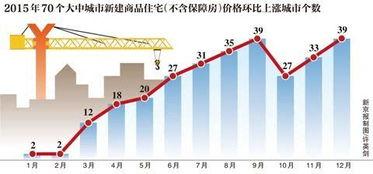 70城房价超半数环比上涨深圳涨幅居首