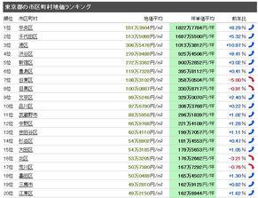 细数东京十大奥运场馆,置业奥运热点区域怎么选