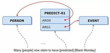 语句复位题的知识框架