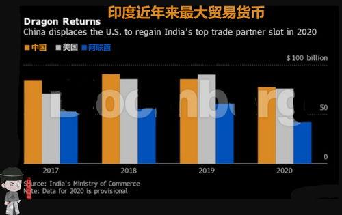 777亿美元反超美国,中国再次成为印度最大贸易国这意味什么
